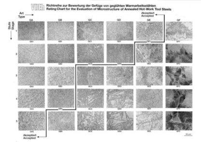 Stahl-Eisen-Prüfblatt (SEP) 1614 - Tafel 2 zu SEP 1614: Richtreihe zur Bewertung der Gefüge von geglühtem Warmarbeitsstahl