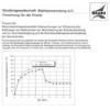 Fostabericht P 224 - Rechnerisch/experimentelle Untersuchung zur Erfassung des Einflusses von Maßnahmen zur Verhinderung der Brandausbreitung und zur Brandbekämpfung auf dei Brandraumtemperaturentwicklung bei Naturbränden